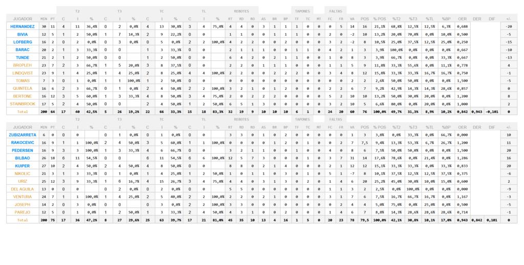 Estadística BTTB-Cáceres J22