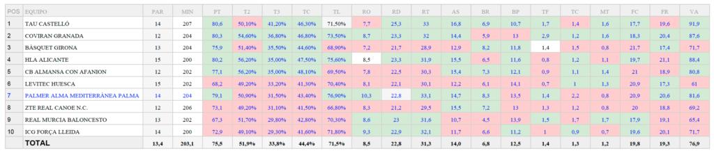 Estadística acumulada Grupo B LEBORO %T3