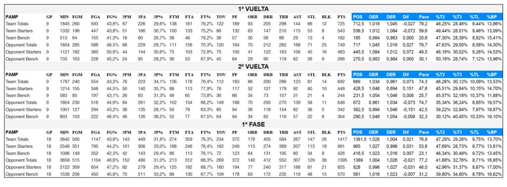Palmer Alma Mediterrànea Palma: Estadística de equipo